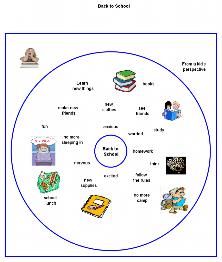 Back To School From A Kids Perspective Thinking Maps Thinking