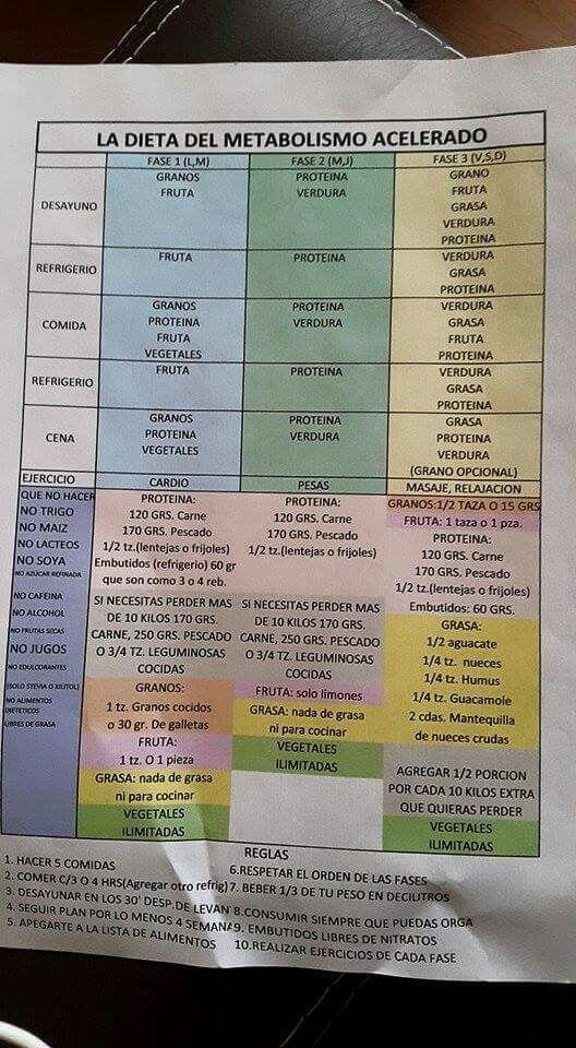 Lista de alimentos de la dieta del metabolismo acelerados