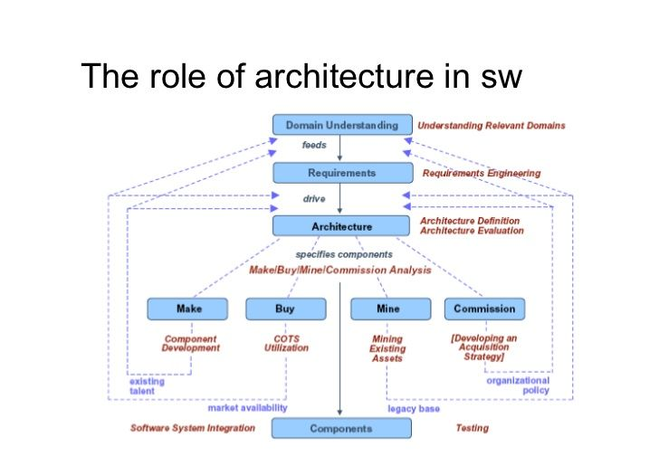 Software Product Architecture Software Software Development Architecture