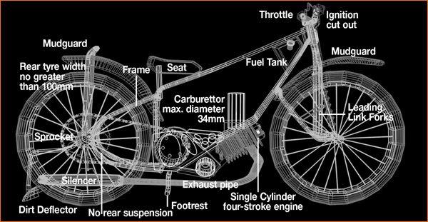 Simon Wigg S Longtrack Bike My Loves Pinterest