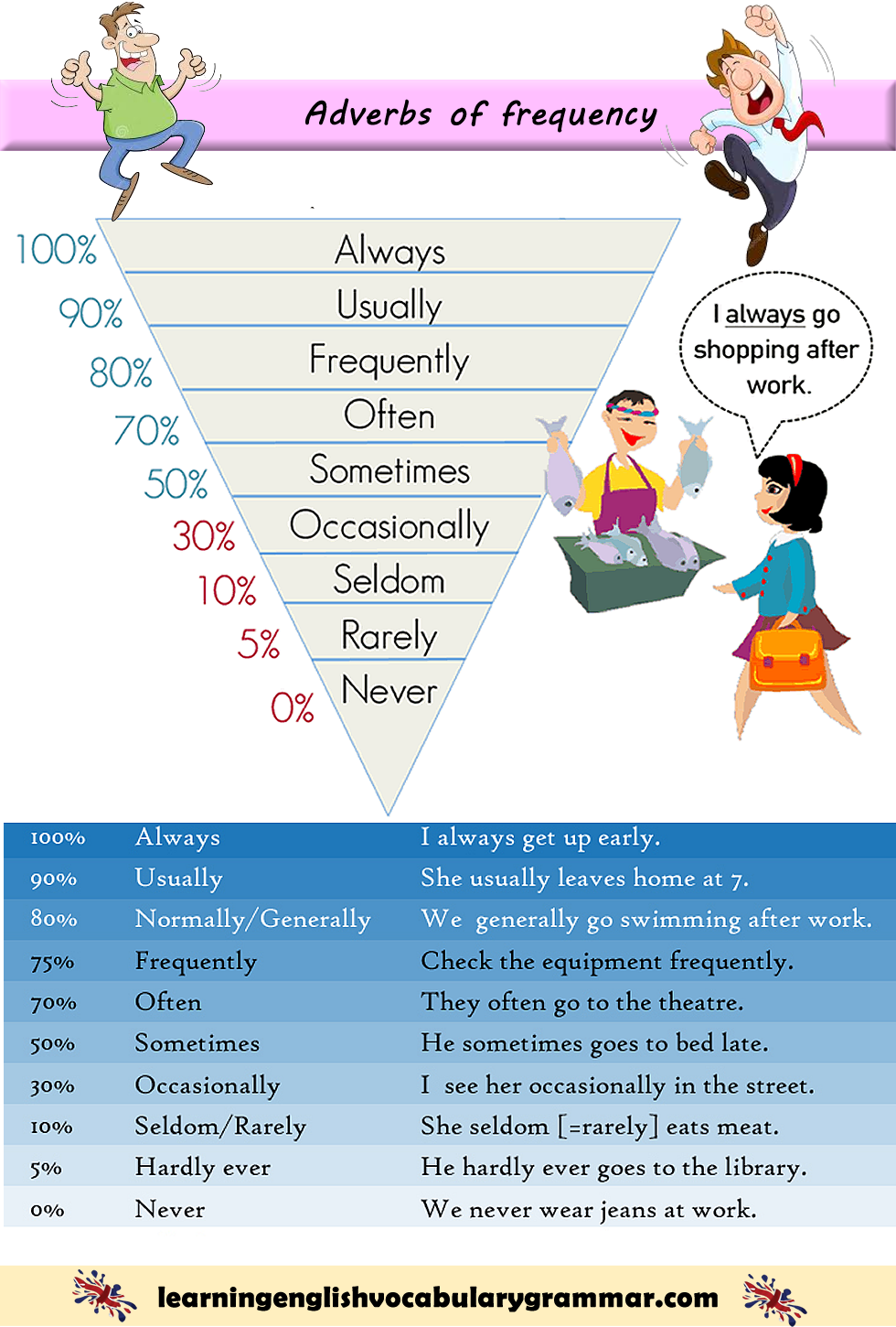 Adverbs Of Frequency List With Examples English Grammar Rules English Language Learning English Study [ 1450 x 980 Pixel ]