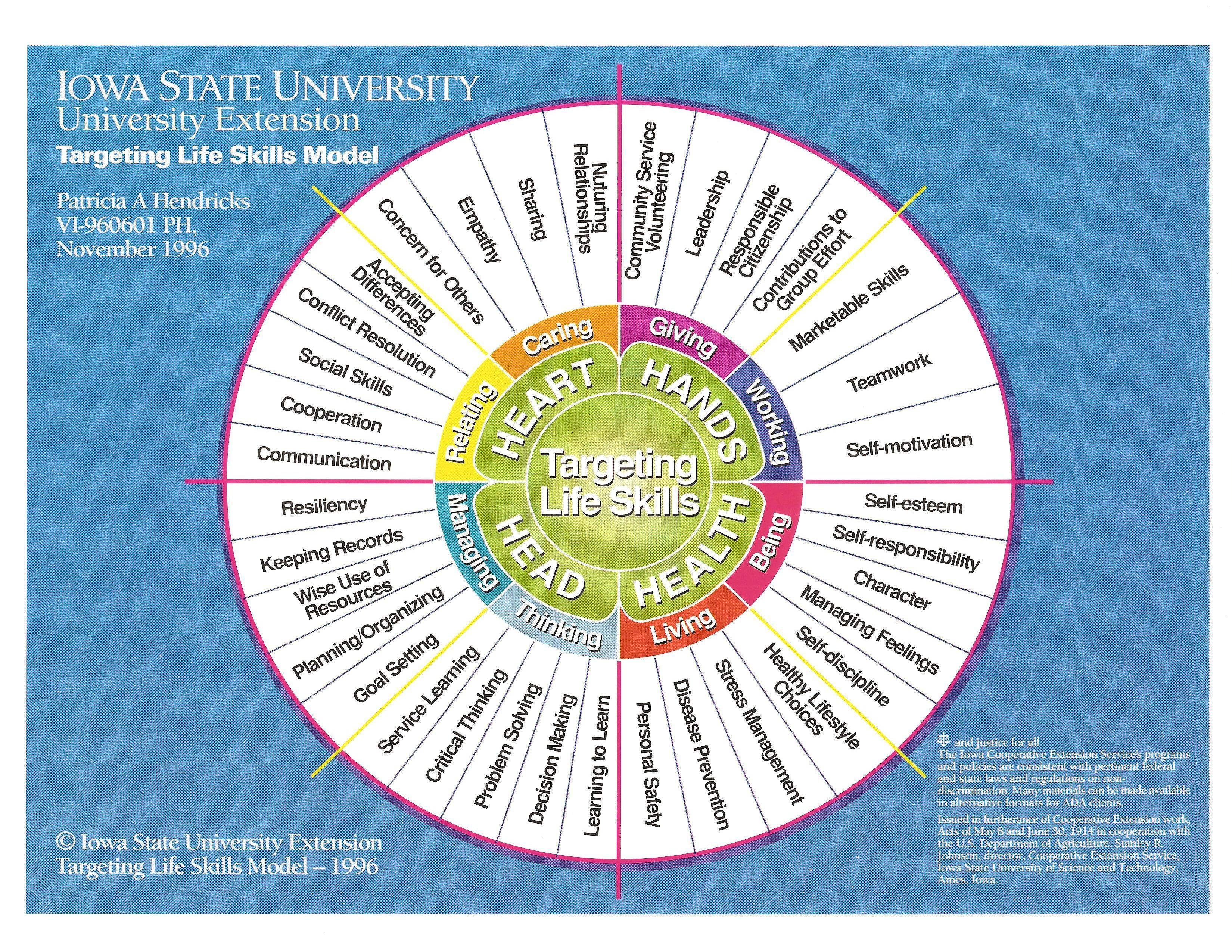 4h Life Skills Model Iowa State University