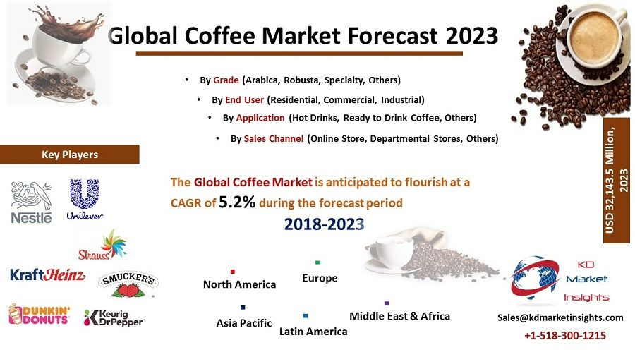 Coffee Market Size Share Trends Forecast Coffee