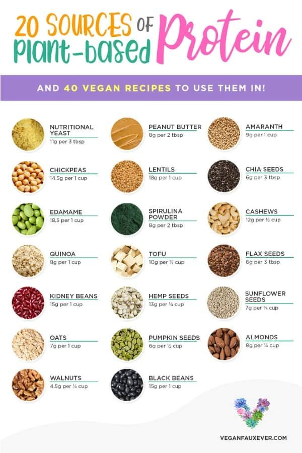 Photo of Think you can't get enough protein on a vegan diet? These vegan protein sources …