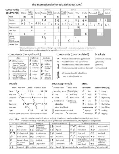 A Full Chart Of The Ipa  Slp Phonetics    Ipa