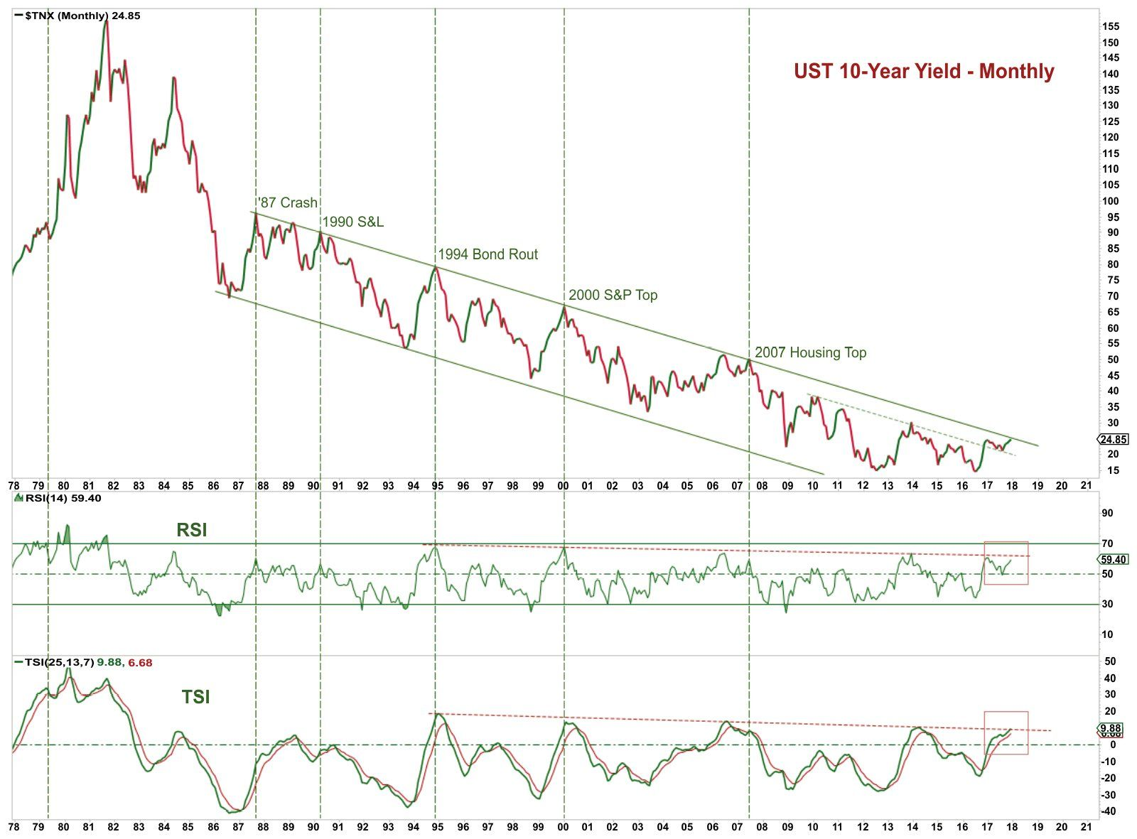 Most Important Chart In The World Trading Charts