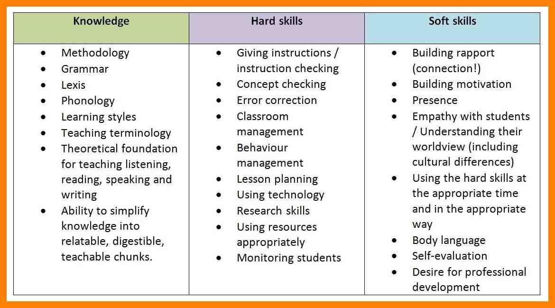 Cv For Teaching 6 Soft Skills In Resume Cv For Teaching 2c9c31cd Resumesample Resumefor Good Objective For Resume Soft Skills Cv For Teaching