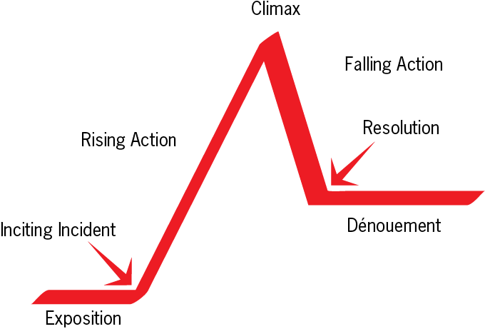 story arc - Google Search | Writing-Story Arc | Story arc