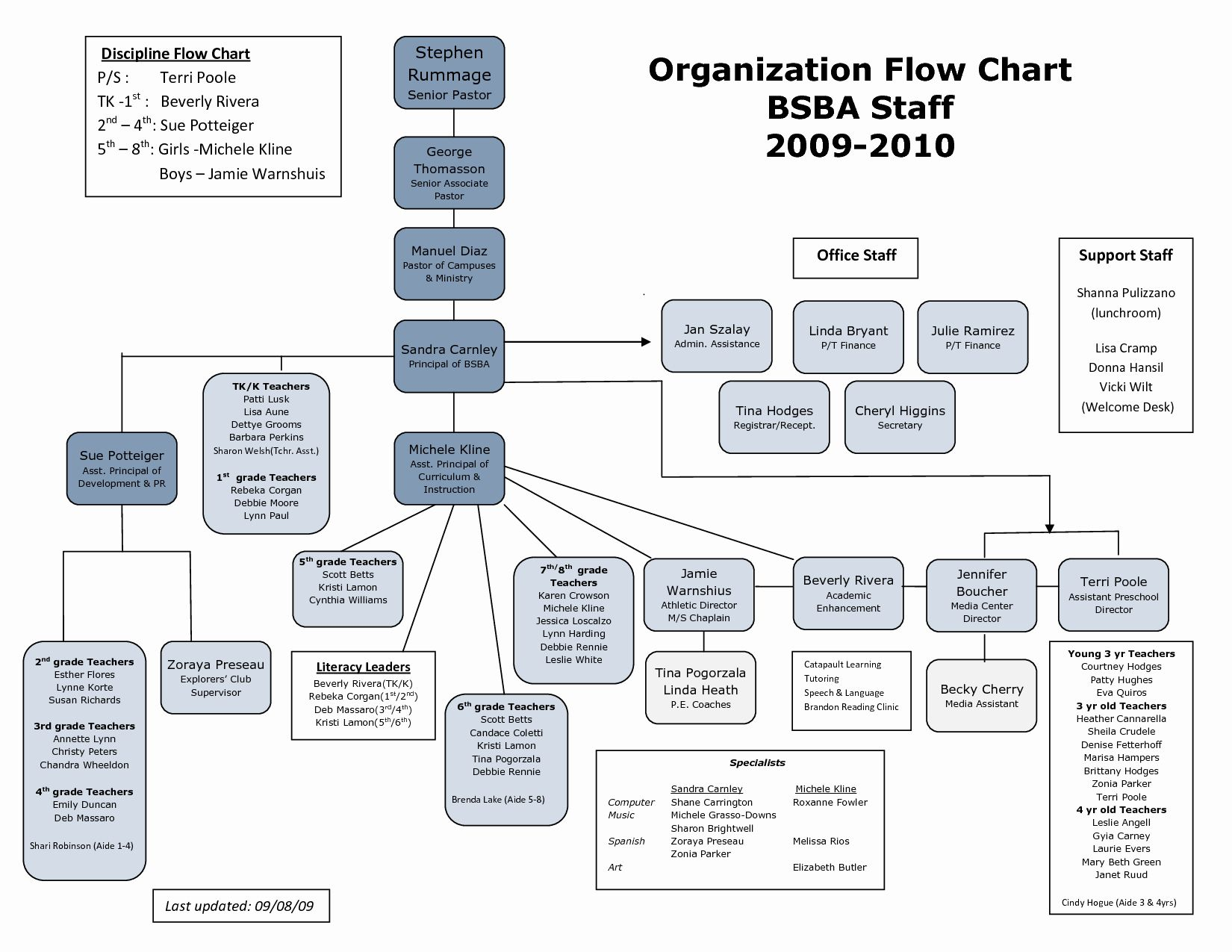 25 Church Organizational Chart Template In