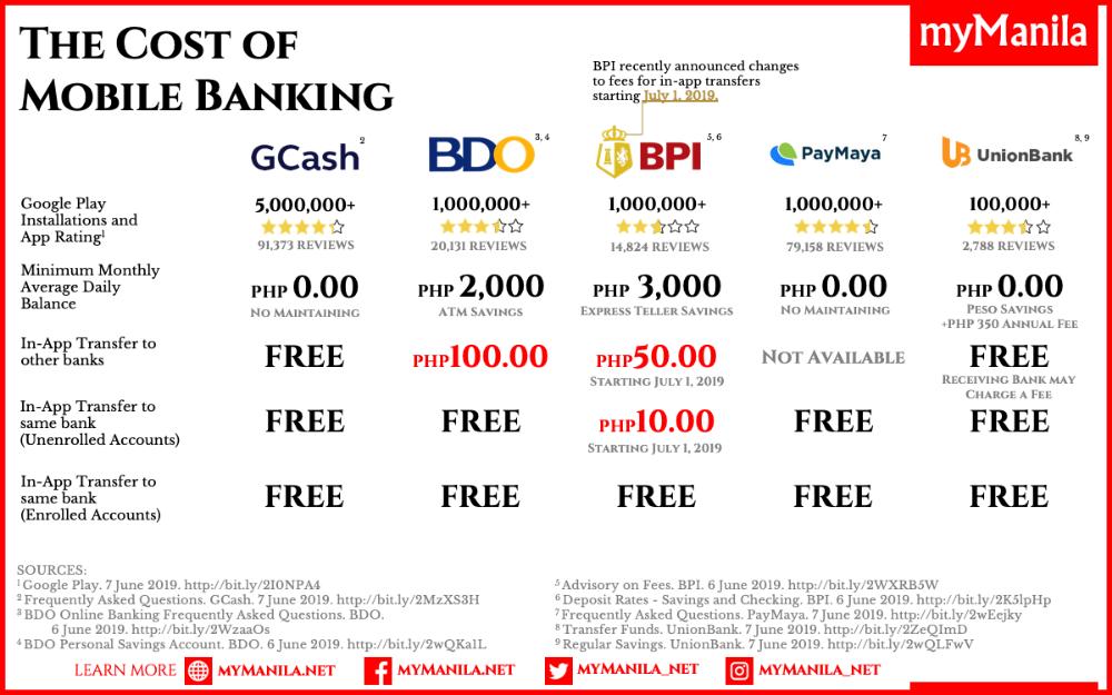 Mobile Wallet GCash Leads in Filipino Market Fintech