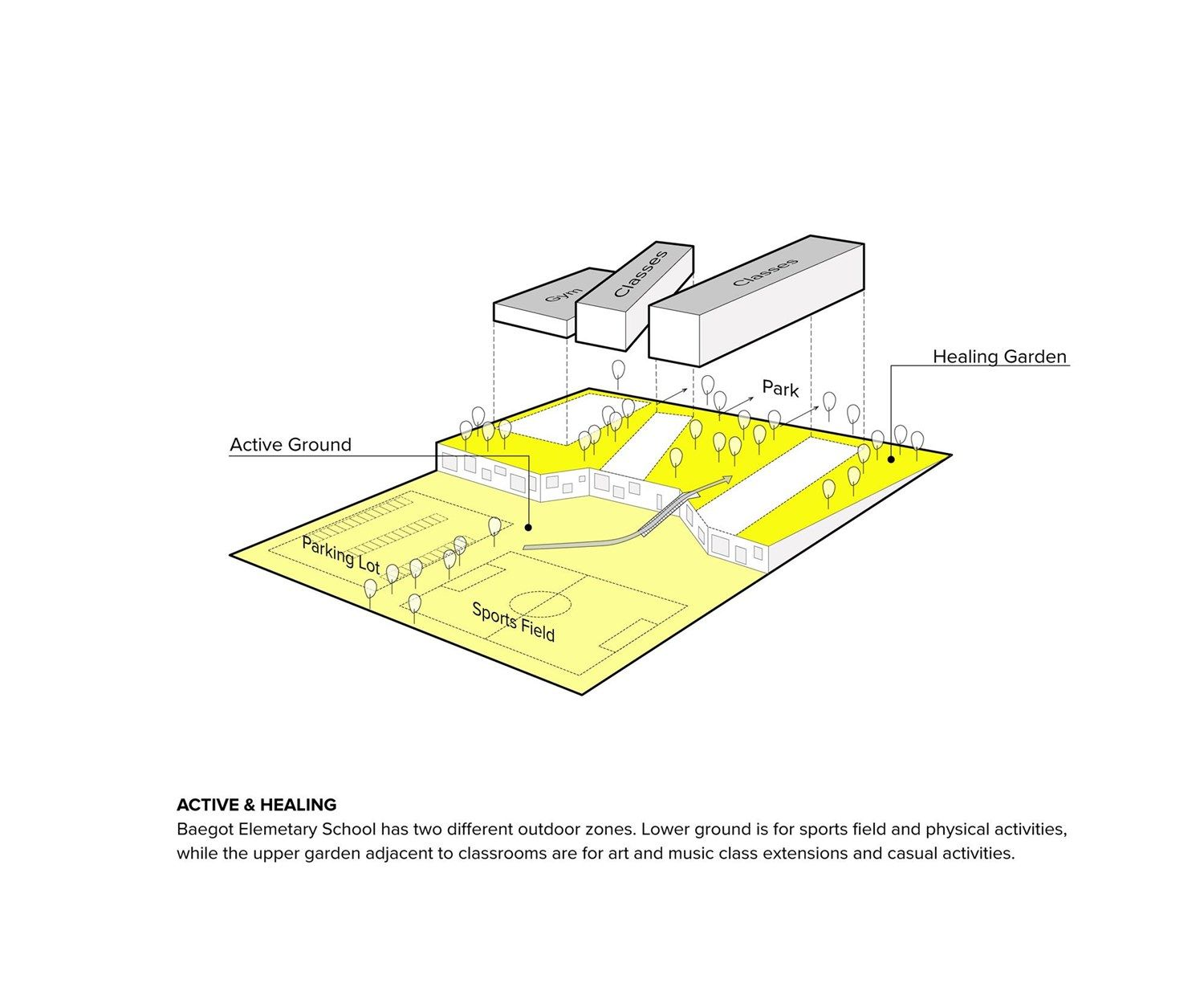 Competition design for a new Elementary School in Baegot city, South Korea #idea #diagram Daniel Valle Architects