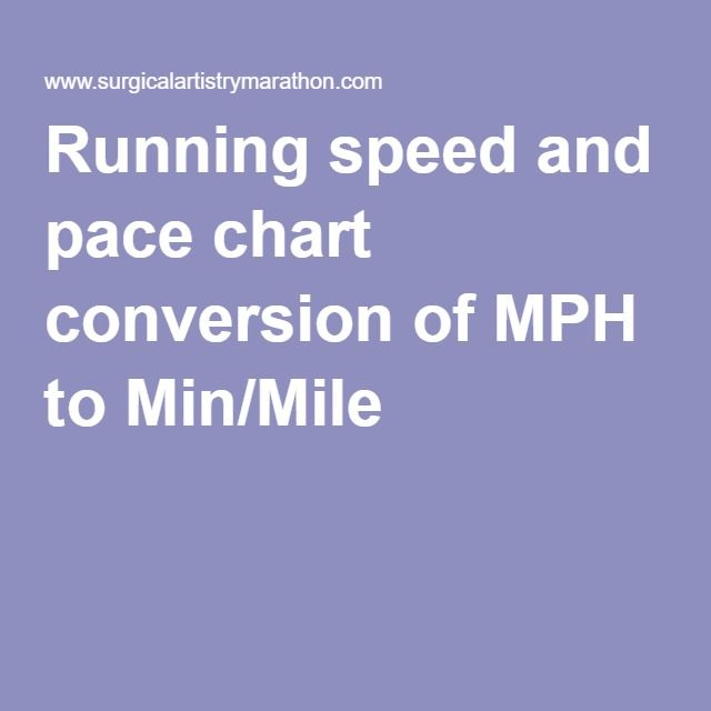 Running Speed And Pace Chart Conversion Of Mph To MinMile