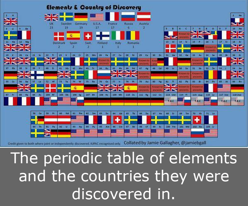 Periodic Table chemistry chart periodic table pdf : The periodic table of elements and the countries they were ...