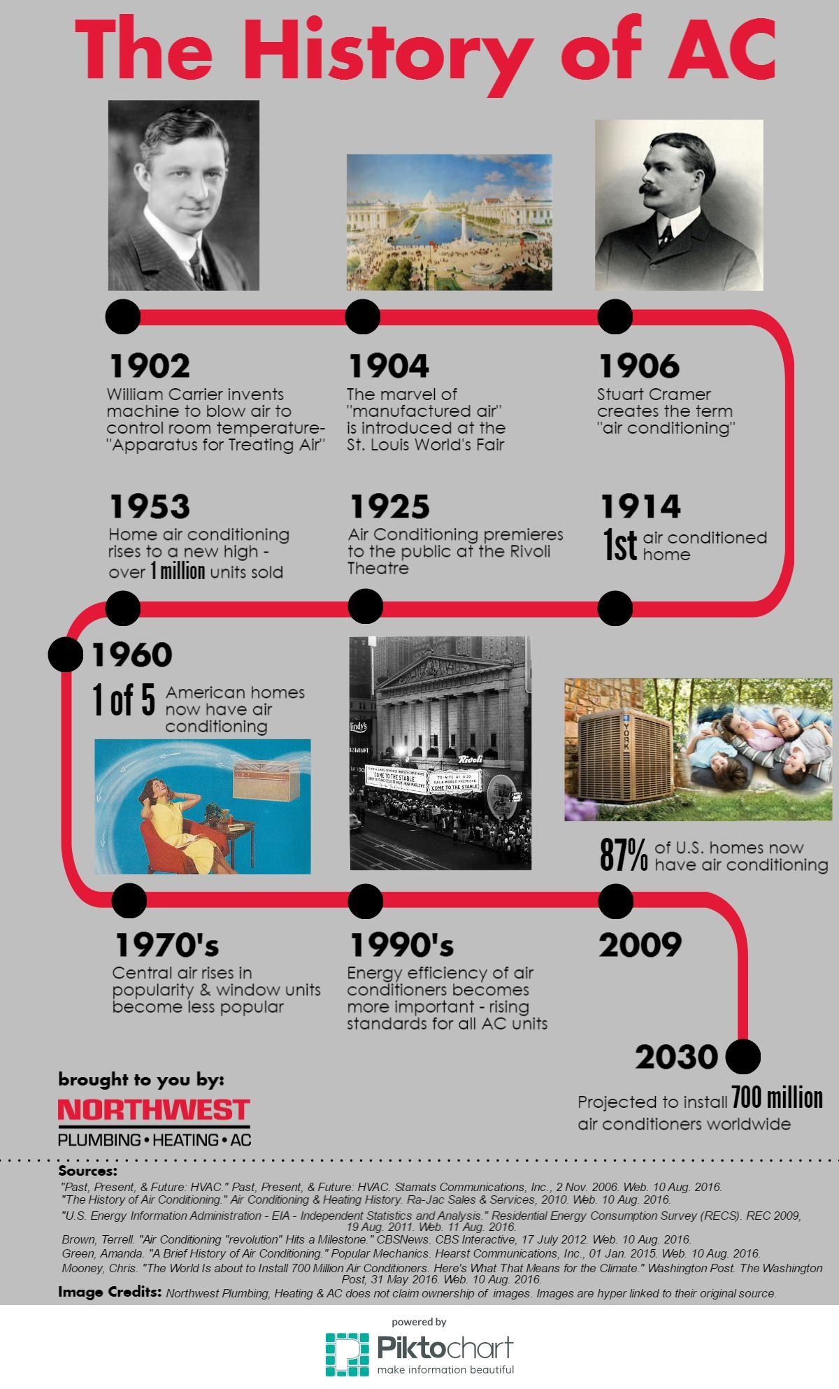 History Of Ac Timeline Http Www Callnw Com Resources Blog