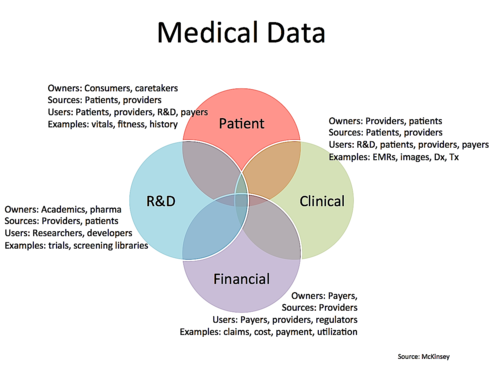 How Will Healthcare Data Business Models Evolve Are New Platforms Health Care Ehealth Medicine