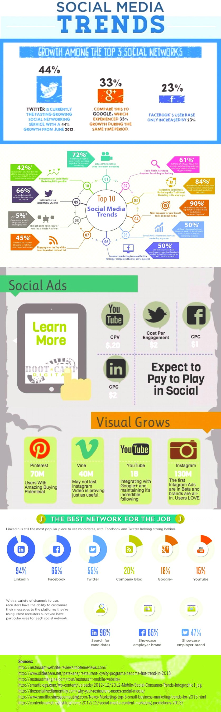 Social media trends 2016 - Infographic