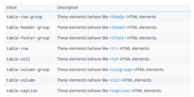 Css Table Layout Properties Css Table Element Table Coding