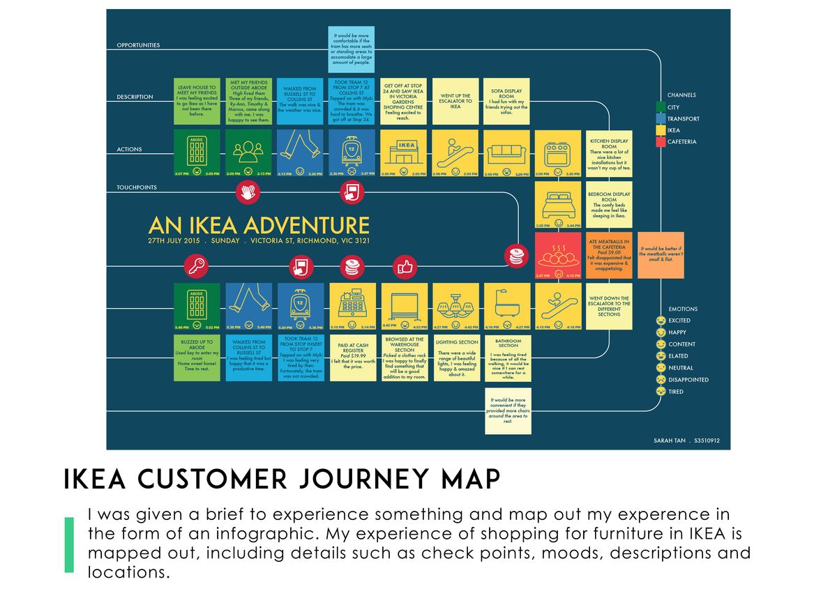 customer contact, positioning map, vision map, customer 360 view of architecture, experience map, customer collaboration, apple map, strategy map, brand map, social map, customer experience, search map, on ikea customer journey map