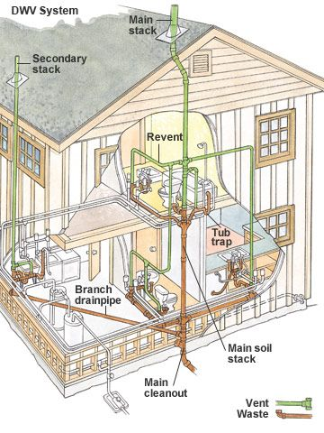 What Is A Drain Waste Vent System Plumbing Drains
