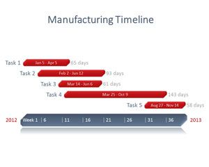 Manufacturing Project Powerpoint Timeline  Free Powerpoint