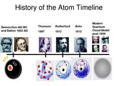 atomic theory and periodic table timeline - Periodic Table Timeline