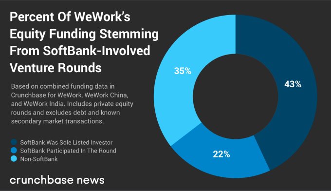 Wework Is Just One Facet Of Softbanks Bet On Real Estate Technology Updates Secondary Market Private Equity