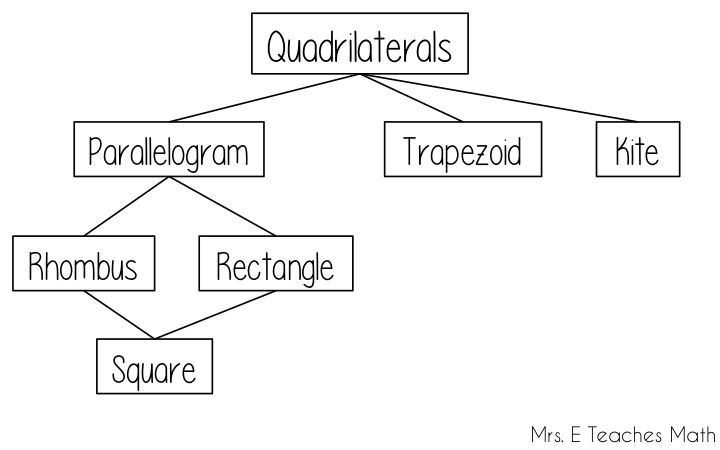 Luxury Schematic Diagram Quadrilateral Photos - Schematic Diagram ...