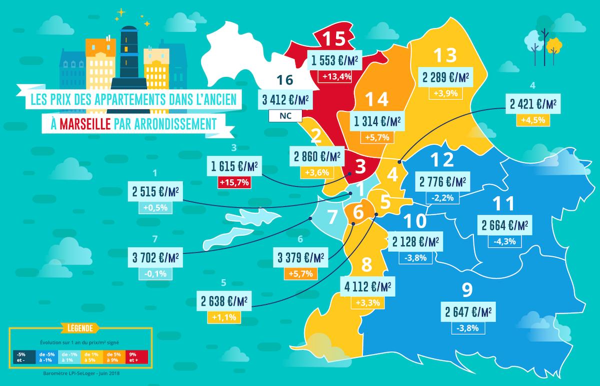 Prix Immobilier A Marseille La Cite Phoceenne Coupee En Deux