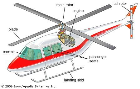 art the diagram shows the different parts of a helicopter school Helicopter Tail Rotor Diagram art the diagram shows the different parts of a helicopter
