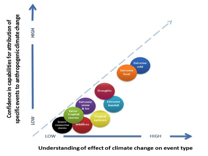 """With record rainfall in Louisiana and other parts of the south this week, inevitably someone is going to ask, """"Was it caused by climate change?"""" I cringe when I hear this question because it is so abused by ALL sides of the climate discussion:  Person X: """"This event is [...]"""
