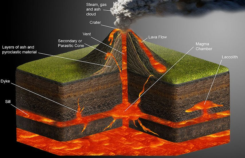 Volcano Diagram With Labels