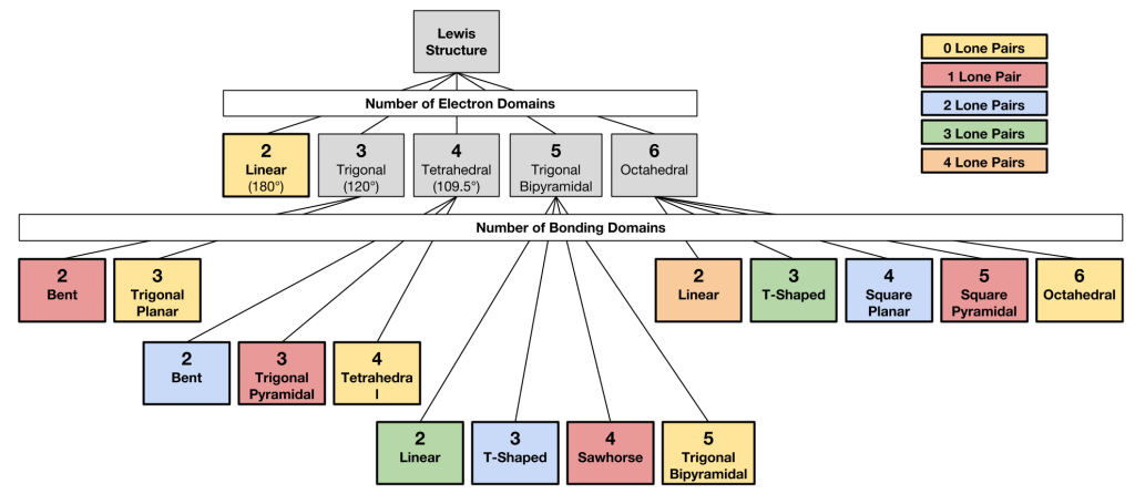 Flow Chart For Molecular Shapes  Google Search  Teaching