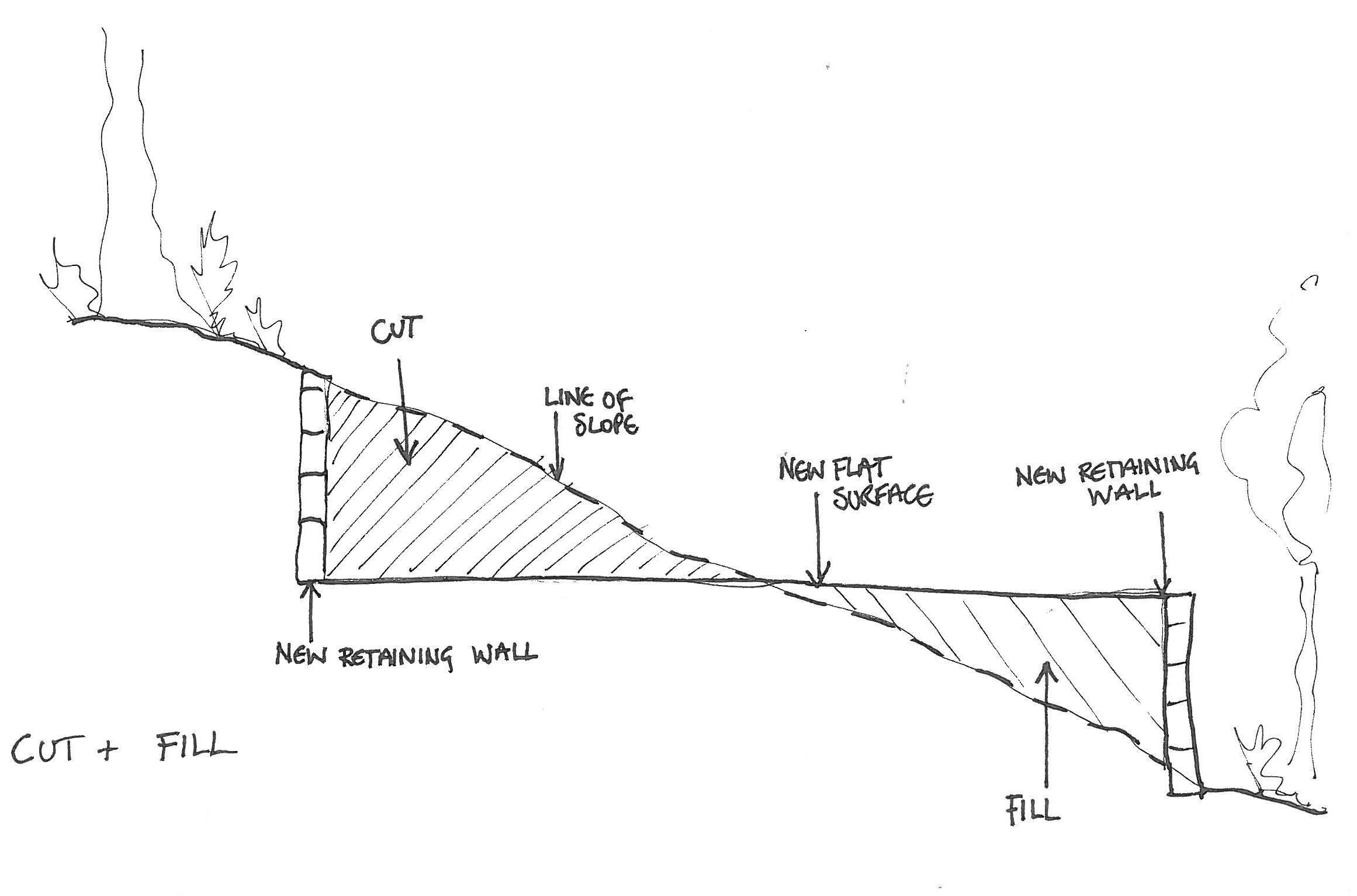 Steep Gradient Slope Home Foundation Google Search
