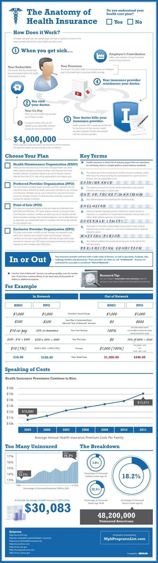 #MONEY - Health Insurance - How it works and Choosing Best ...