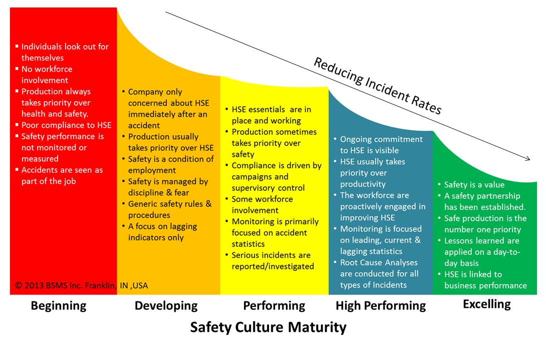 Image result for hse audit program roadmap Segurança