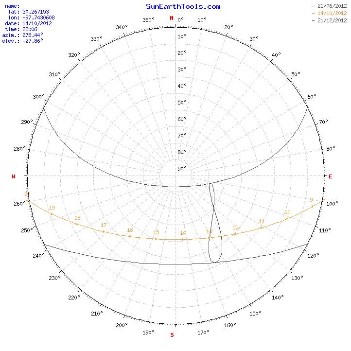 Sun position chart, solar path diagram, solar angle