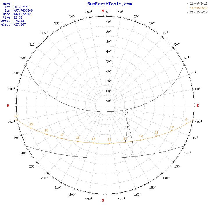 Sun Position Chart Solar Path Diagram Solar Angle Declination Zenith Hour Sunrise Sunset Noon Time Of Day Daylight Sun Diagram Ge Sun Path Sun Diagram Sun