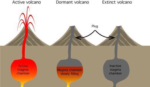 Dormant Volcano Diagram Wiring Diagram Services