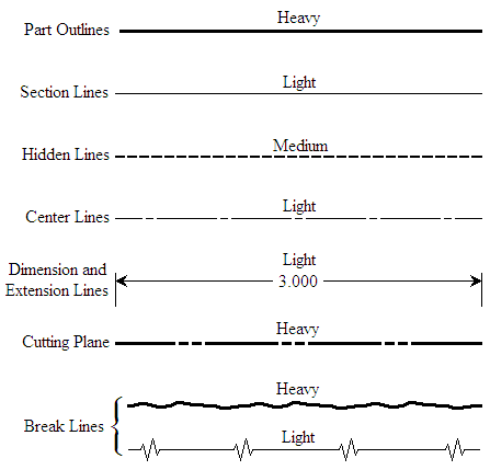 line types engineering drawing wikipedia stair