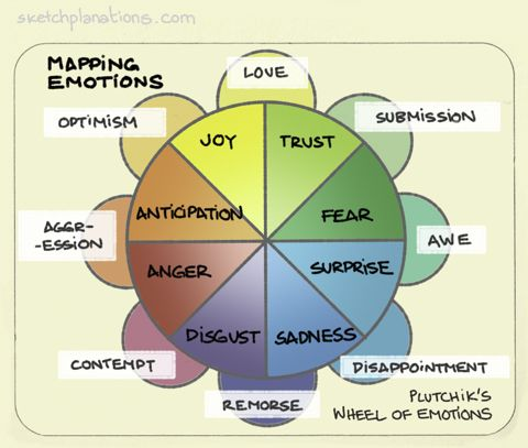Mapping Emotions This Is Robert Plutchik S Wheel Of Emotions I Like It Because It Tries To Make Sense Out Of The Range Emotions Emotion Chart Feelings Wheel