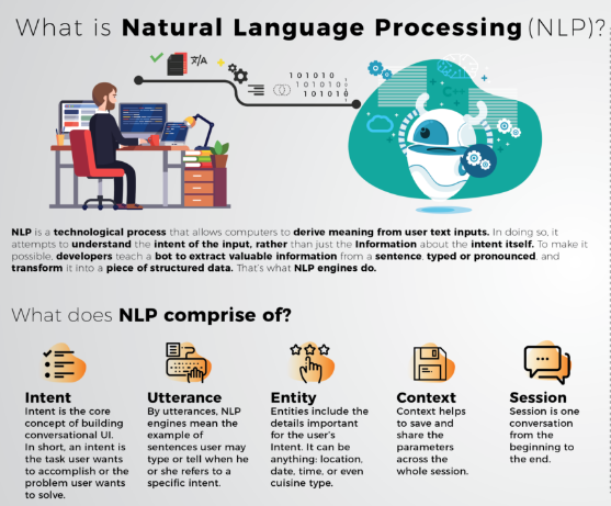 What Is Nlp Nlp Chatbot Deep Learning