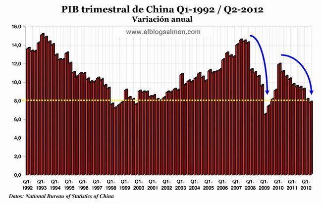 El impacto de la desaceleración de China en la economía mundial