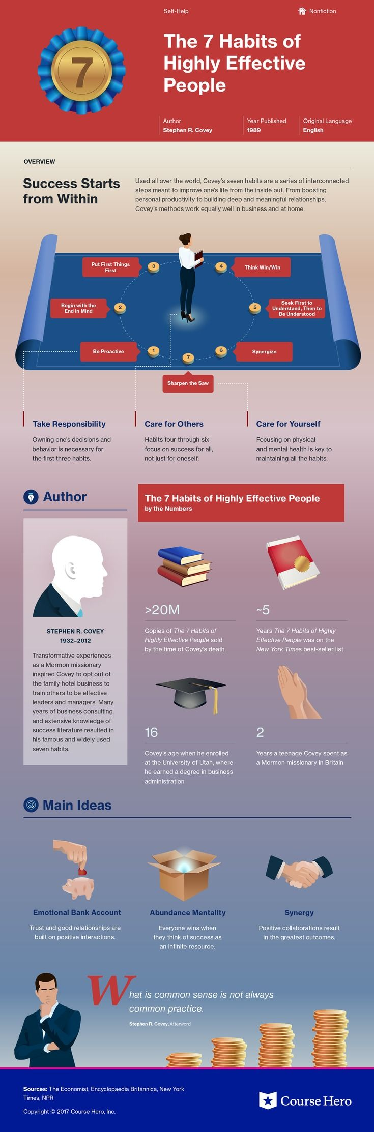 The 7 Habits Of Highly Effective People Study Guide Highly