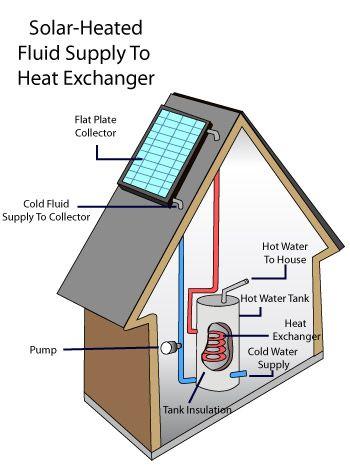 Solar Water Heater Installation