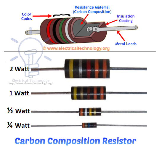 Resistor  Types Of Resistors  Arduino Projects And Arduino