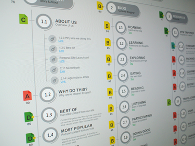Very nice site map layout. We need standards in site maps. #planning #digital
