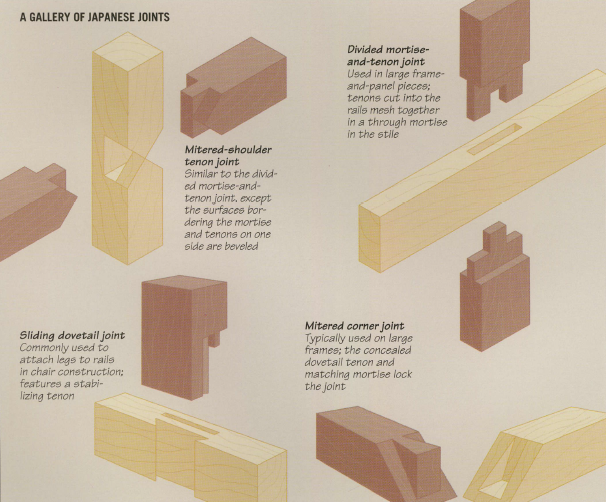 Unique Joinery Woodworking Joints Japanese Joinery Diy Woodworking