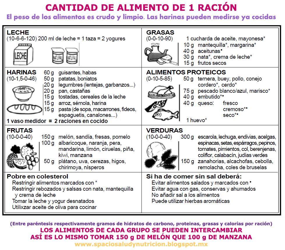 tabla de alimentos proteicos