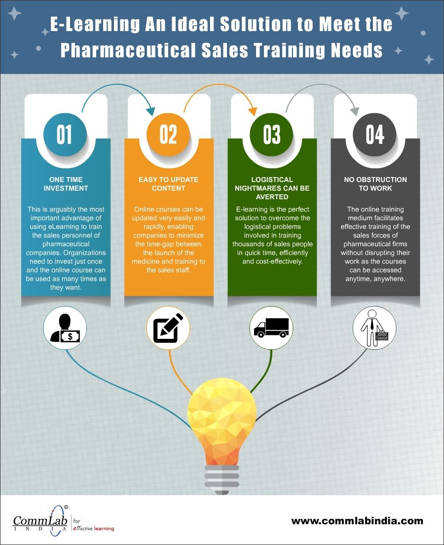 Elearning to Meet the Sales Training Needs of Pharmaceutical Firms ...