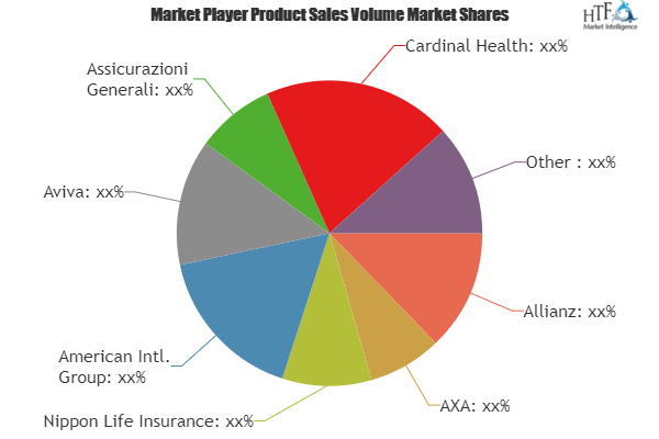 Private Health Insurance Market Analysis Data Of Leading Player S